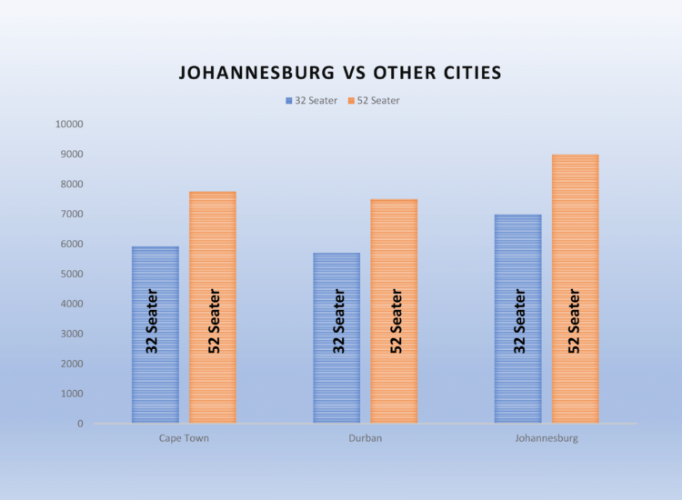 Bus Hire Johannesbrg Prices Bar Graph of 32 and 52 Seater Coaches